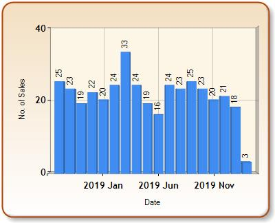 Total number of ALL properties sold for DARTMOUTH in each month