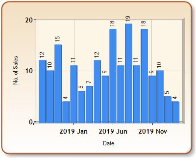 Total number of ALL properties sold for ELLESMERE in each month