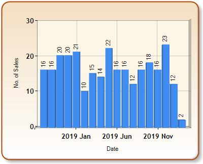 Total number of ALL properties sold for FERNDALE in each month