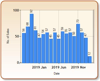 Total number of ALL properties sold for KILBURN in each month