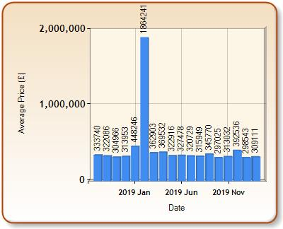 Average price of ALL properties for WATERLOOVILLE in each month