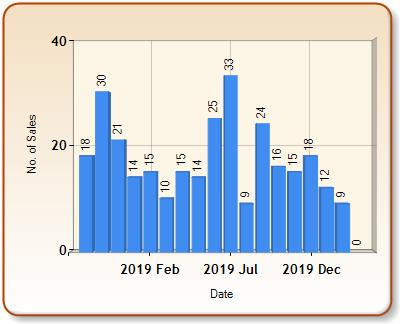 Total number of ALL properties sold for PEMBROKE in each month