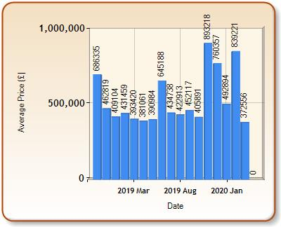 Average price of ALL properties for ENFIELD in each month