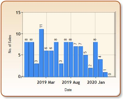 Total number of ALL properties sold for TYN Y GONGL in each month