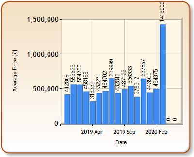 Average price of ALL properties for HENFIELD in each month