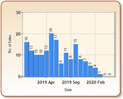Total number of ALL properties sold for HENFIELD in each month