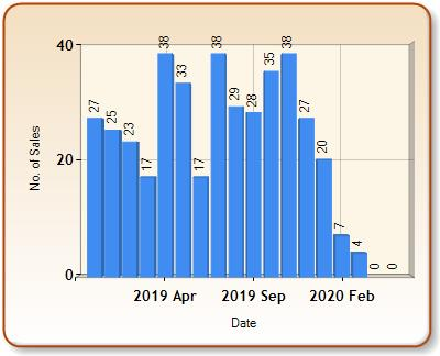 Total number of ALL properties sold for LEOMINSTER in each month