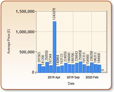 Average price of ALL properties for LLANFAIRPWLLGWYNGYLL in each month