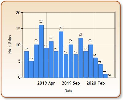 Total number of ALL properties sold for LLANFAIRPWLLGWYNGYLL in each month