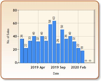 Total number of ALL properties sold for SEAFORD in each month