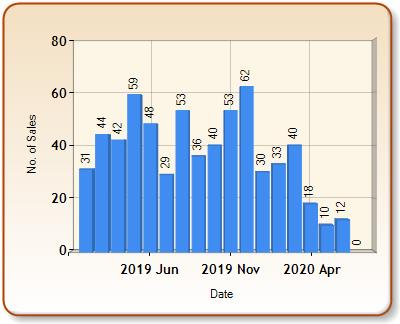 Total number of ALL properties sold for ADDLESTONE in each month