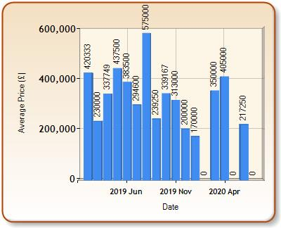 Average price of ALL properties for ALPHAMSTONE in each month