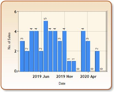 Total number of ALL properties sold for ALPHAMSTONE in each month
