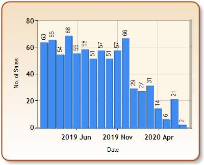Total number of ALL properties sold for ALTON in each month