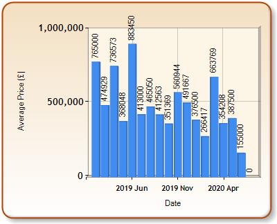 Average price of ALL properties for AMBLESIDE in each month