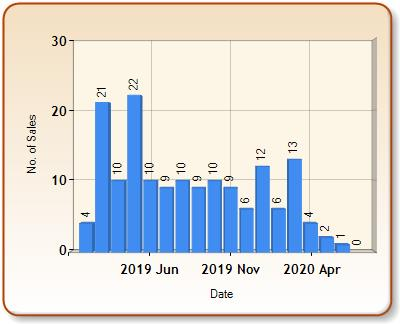 Total number of ALL properties sold for AMBLESIDE in each month