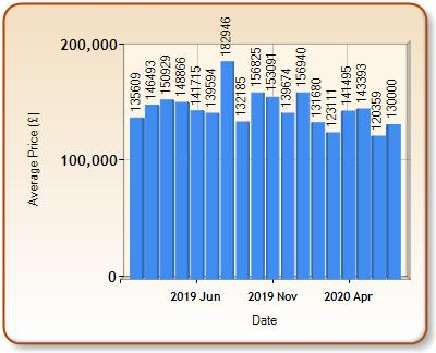 Average price of ALL properties for AMMANFORD in each month