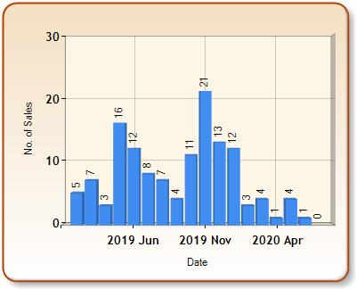 Total number of ALL properties sold for ARLESEY in each month