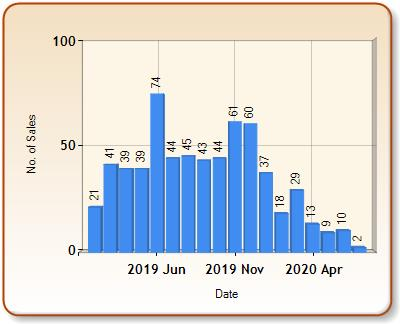 Total number of ALL properties sold for ASHBOURNE in each month