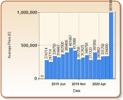 Average price of ALL properties for AXBRIDGE in each month