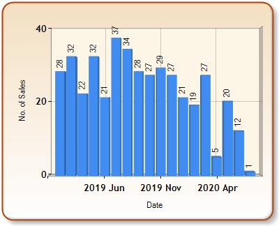 Total number of ALL properties sold for AYLESFORD in each month