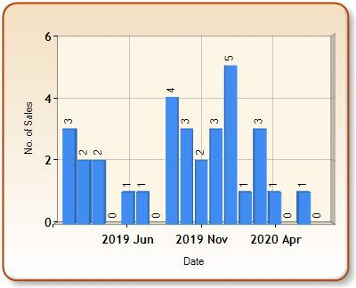 Total number of ALL properties sold for BADMINTON in each month