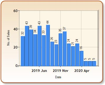 Total number of ALL properties sold for BANGOR in each month