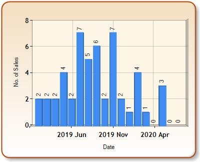 Total number of ALL properties sold for BANWELL in each month
