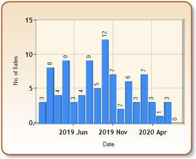 Total number of ALL properties sold for BARMOUTH in each month