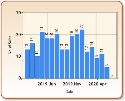 Total number of ALL properties sold for BARNES in each month