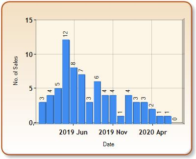 Total number of ALL properties sold for BARNETBY in each month