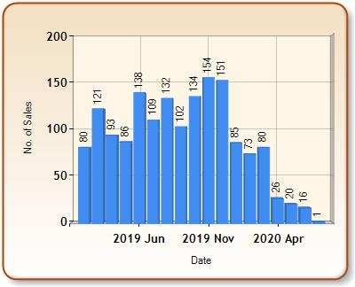Total number of ALL properties sold for BARRY in each month