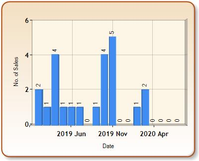 Total number of ALL properties sold for BECKERMET in each month