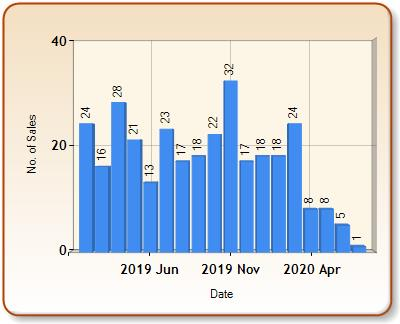 Total number of ALL properties sold for BELVEDERE in each month