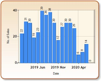 Total number of ALL properties sold for BERKHAMSTED in each month
