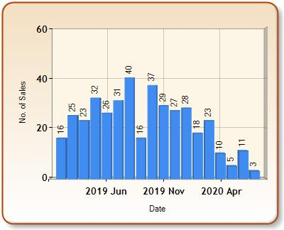 Total number of ALL properties sold for BEXLEY in each month