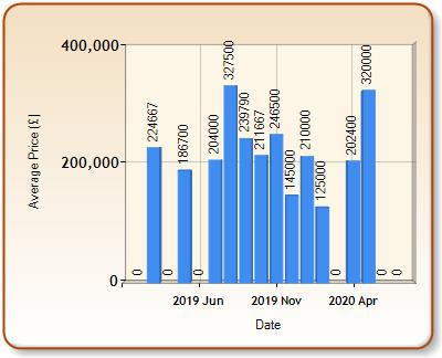 Average price of ALL properties for BODORGAN in each month