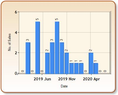 Total number of ALL properties sold for BODORGAN in each month