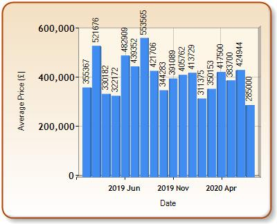 Average price of ALL properties for BRADFORD ON AVON in each month