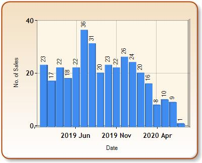 Total number of ALL properties sold for BRADFORD ON AVON in each month