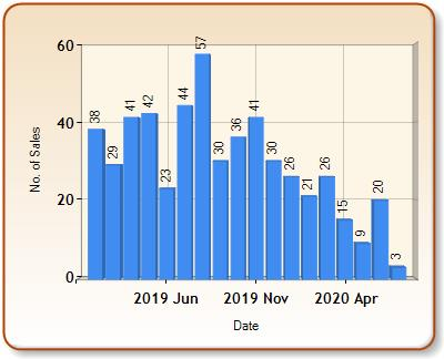 Total number of ALL properties sold for BRIDPORT in each month