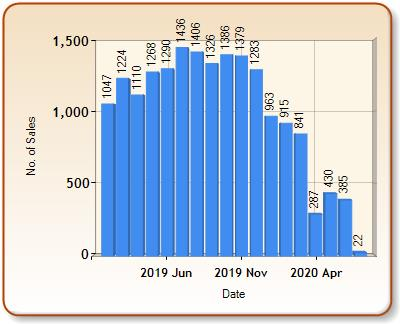 Total number of ALL properties sold for BRISTOL in each month