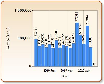 Average price of ALL properties for BURFORD in each month
