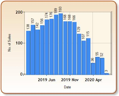 Total number of ALL properties sold for BURY ST EDMUNDS in each month