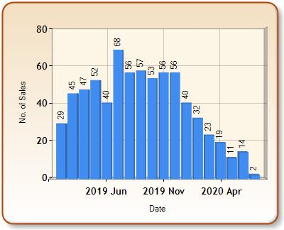 Total number of ALL properties sold for BUXTON in each month