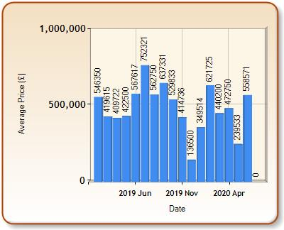 Average price of ALL properties for CHIPPING CAMPDEN in each month