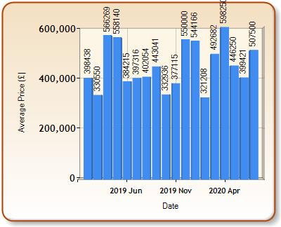 Average price of ALL properties for COWBRIDGE in each month