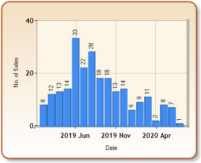 Total number of ALL properties sold for COWBRIDGE in each month