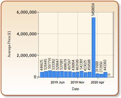Average price of ALL properties for CRANBROOK in each month