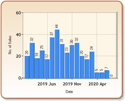 Total number of ALL properties sold for CRANBROOK in each month